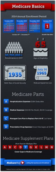 Medicare Cuts Proposed For 2015