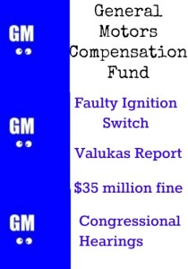 GM Cobalt faulty ignition switches equals GM Compensation Fund establishment.