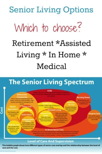 Senior Living Options Infographic. Retirement communities to medical needs facilities.